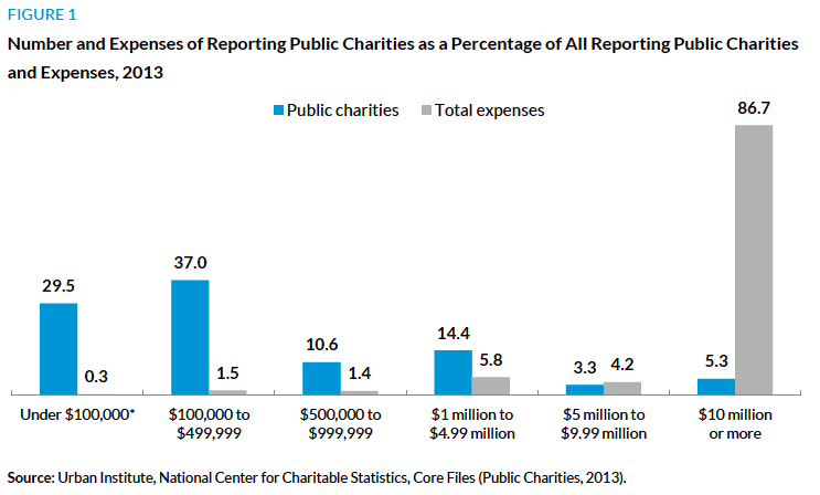 7 Facts About the Nonprofit Sector You May Not Have Known