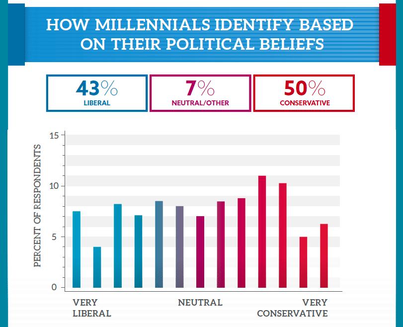 millennial-infographic-lib-cons