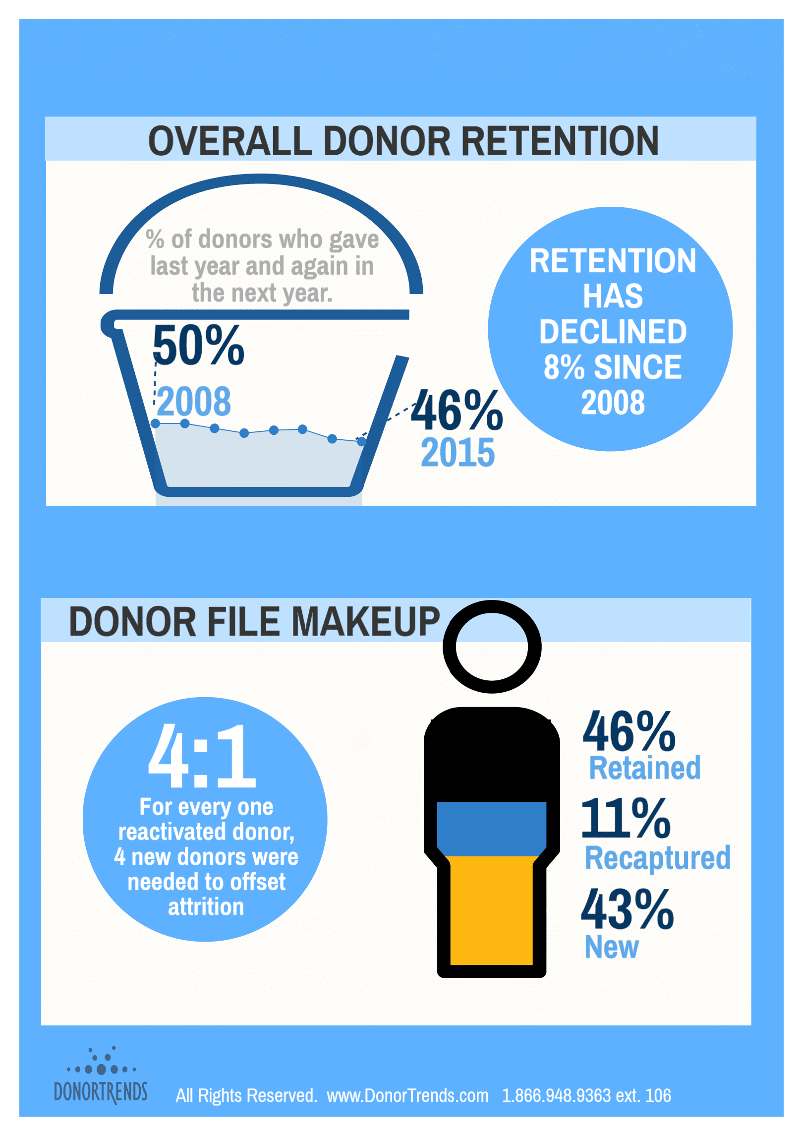infographic  2016 fundraising effectiveness donor retention supplement