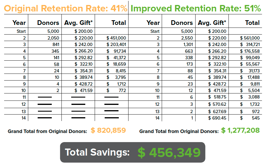 By simply increasing your donor retention by 10%, your organization could save thousands.