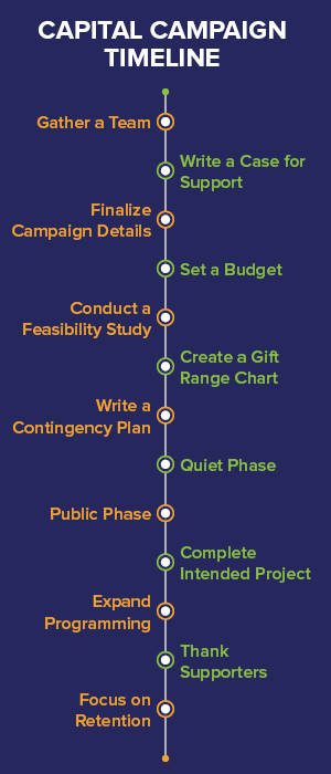 Knowing an approximate timeline for your capital campaign can help your organization stay on track.