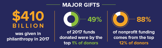 Major gifts make up a huge portion of nonprofits' profits every year. Show donor appreciation accordingly.