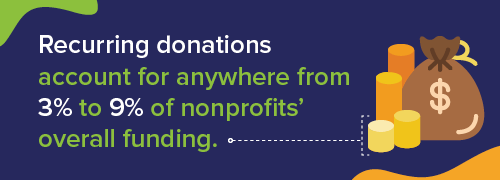 Show donor appreciation for your recurring donors. They give from 3 to 9 percent of the average overall funding for nonprofits.
