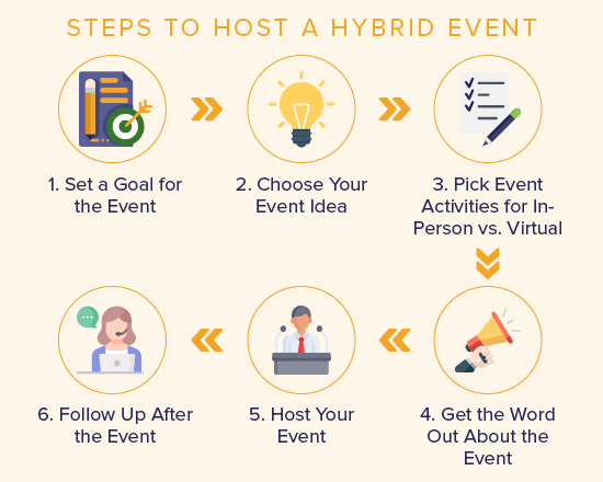 Here are the steps to take to host a hybrid event for your nonprofit.